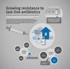 Antibiotics. Carbapenems. European centre for Disease Prevention and Control #ECDC #EAAD #antibiotics #infographic