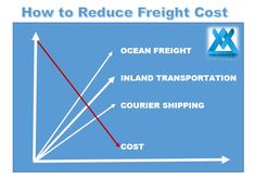 Freight cost makes up a large percentage of the landed cost of a product. Careful consideration should be paid to reduce shipping costs. Consideration, Transportation, Ocean, How To Make, The Ocean, Sea