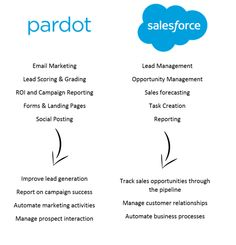 Marketing Automation vs CRM What Is The Difference
