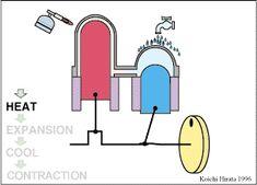 Engine control system Engineering, Jet engine, Turbine
