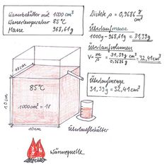 Wenn Wasser von 4 °C auf 85 °C erwärmt wird, dehnt es sich aus, verändert sein Volumen und damit auch seine Dichte. Der Teil, der sich ausdehnt, fließt über den Überlauf in einen Messbecher. In dem Messbecher befinden sich 31,39 g oder 32,41 m³ Wasser. #Dichte #Wasser #Ausdehnung