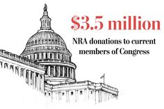 Since 1998, the National Rifle Association has donated $3.5 million to current members of Congress. Explore to see how much money has been donated to members of Congress in your state.