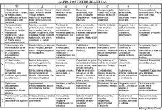 Aspectos entre planetas (AGRANDAR) Astro Tarot, Spiritual Life, Pisces, Spirituality, Bullet Journal, Google, Astrology, Riddles, Astrology Birth Chart