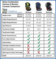 Britax Combination Seats Comparison