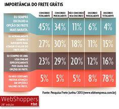 Importância do frete grátis para os consumidores - Mudanças no E-commerce: Extinção do Frete Grátis, diminuição do parcelamento sem juros e mais