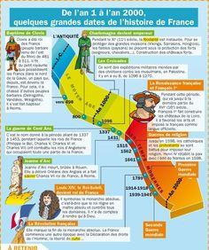 Educational infographic : Educational infographic : Fiche exposés : De l'an 1 à l'an 2000 quelqu