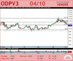 ODONTOPREV - ODPV3 - 04/10/2012 #ODPV3 #analises #bovespa