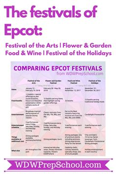 Comprehensive guides for all of the festivals of Epcot: Festival of the Arts, Flower & Garden Festival, Food & Wine Festival, & Festival of the Holidays | #epcotcenter #foodandwinefestival #flowerandgardenfestival