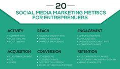 20 Metrics All Entrepreneurs Must Measure From Their Social Media Marketing #socialmediamarketing #startup #smallbiz #smallbusiness #marketing       http://www.iamwire.com/2016/09/20-metrics-entrepreneurs-measure-social-media-marketing/141133