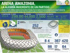 Arena amazonia, la alegría inherente de un partido | El Economista  http://eleconomista.com.mx/infografias/2014/06/18/arena-amazonia-alegria-inherente-partido
