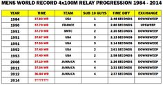 Complete Guide to 4x100m Relay Statistics