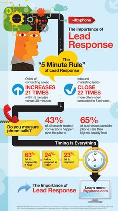 Close more leads by improving lead response time - Infographic