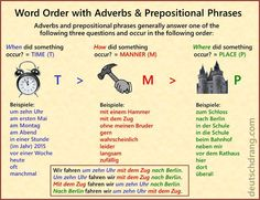 Visual to help students remember the Time>Manner>Place order. Teachers should point out, however, that this is a general guideline. Native speakers often modify this, particularly in spoken language. Lots of useful visuals,