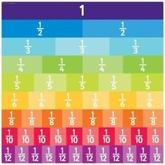 Multiplying Fractions is easy - just multiply the denominator by the demoninator and the numerator by the numerator. Watch this video and lea. Fractions For Kids, Dividing Fractions, Multiplying Fractions, Equivalent Fractions, Math For Kids, Multiplication, Fraction Activities, Math Resources, Math Games