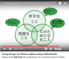 "Figure presented by Matsuo Iwata in his talk ""Caring through Your Mission"" at TEDx KeioSFC in 2013."
