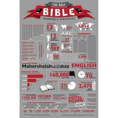 christianity infographic | The Holy Bible Infographic, all about our holy bible. The word of god