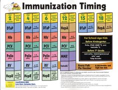 Recommended Immunization Schedule For Kids