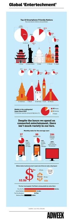 Infographic: The Marriage of Tech and Entertainment, and How Marketers Can Capitalize | Adweek