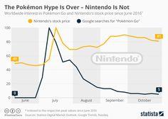 Infographic: The Pokémon Hype Is Over  Nintendo Is Not http://ift.tt/2fDBbaI