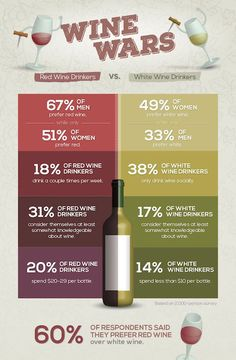 Did you know that a majority of wine drinkers make their purchases based on how the wine bottle/label looks? Read on for more interesting wine drinker stats Wine Tasting Party, Wine Parties, Boot Camp, Wine Coolers Drinks, Wine Names, Wine Searcher, Wine Education, Spanish Wine, Wine Guide