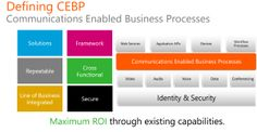 Through CEBP, Avanade is delivering innovative and enriching communications solutions to our customers as part of an evolving framework.