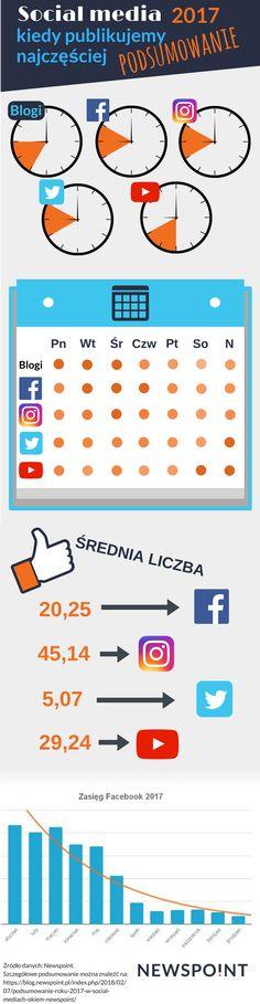 Kiedy najwięcej publikujemy w mediach społecznościowych?  Infografika przedstawia przeanalizowane dane z całego 2017 roku :) Social media to miejsca, w których dzielimy się sowim życiem. Na podstawie zebranych przez nas danych, stworzyliśmy infografikę o tym, kiedy najczęściej się publikuje treści na takich portalach, jak: Facebook, YouTube, Twitter, Instagram i na blogach :)