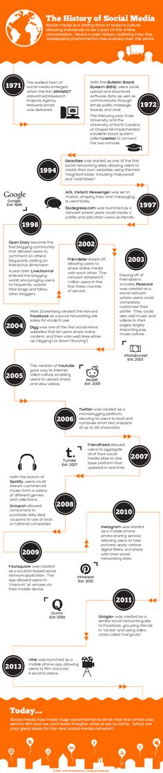 Check out our latest infographic below to go back in time and take a tour of how social media has evolved over the last 40 years. Read more at http://www.business2community.com/infographics/history-social-media-0605101#V8liMqGlRHbKPKQj.99