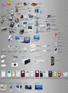 Apple y Todos sus productos