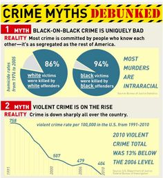 Most crime is committed by people who know each other   Crime is also down sharply all over the country  (HV)