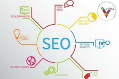 Vipra Business is the fastest growing and best SEO Company in India. It helps you to grow your business online and provides the best SEO services at affordable prices.