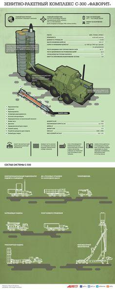 Зенитно-ракетный комплекс С-300 «Фаворит». Инфографика | Инфографика | Вопрос-Ответ | Аргументы и Факты