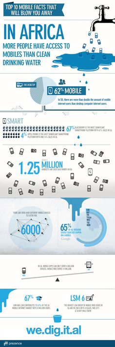 In Africa, more people have access to mobile devices than clean drinking water.