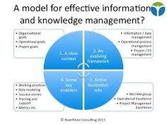 Afbeeldingsresultaat voor social knowledge management