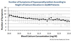 Symptoms vs Calcium Levels. Symptoms occur at all levels of high calcuim at an equal rate.