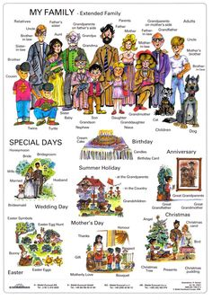 เรียนภาษาอังกฤษ ความรู้ภาษาอังกฤษ ทำอย่างไรให้เก่งอังกฤษ Lingo Think in English!! :): คำศัพท์ภาษาอังกฤษ เกี่ยวกับครอบครัว Family