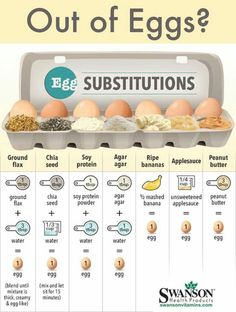 Egg substitutions.