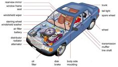 como podeis ver estas son las partes de un coche, para q veais como es por dentro. Que la disfruteis, gracias.