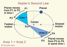 Kepler's Second Law