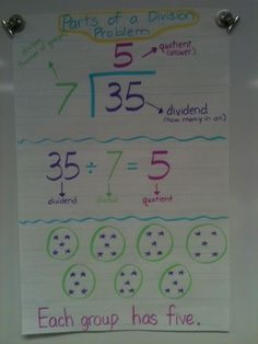 This is a great way to for the kids to SEE the different ways division can be written!