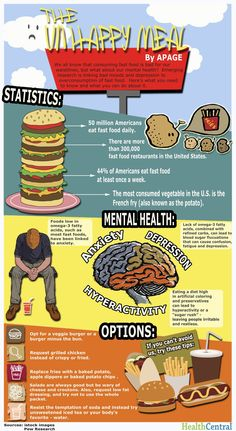 Fast Food And Depression Infographic