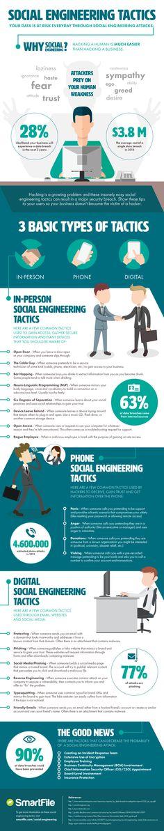 Social Engineering Tactics | #Infographic