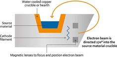 An Overview of Electron Beam Evaporation Physical Vapor Deposition, Beams, Cool Stuff, Exposed Beams