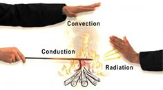"Understanding fundamental heat flows from conduction, convection, and radiation is key to creating energy efficient buildings. Moisture flows are also important because moisture holds energy as ""latent heat. Heat Energy, Thermal Energy, Work From Home Careers, Physics And Mathematics, Matter Science, 6th Grade Science, Physical Science, Teaching Science, Learning"