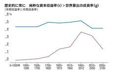 年間収益率と年間成長率