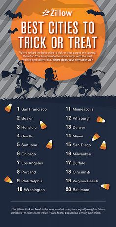 Best cities to trick or treat in the US