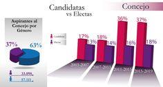2.127 mujeres fueron elegidas que representa el 18% de concejalas electas.  (@moecolombia) | #DiaDeLaMujer