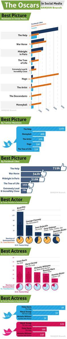 """inShare5    Nada de polémicas. """"The Help"""" ganó el Oscar a la mejor película. Los galardones para mejor actriz y actor recayeron sobre Viola Davis y Brad Bitt respectivamente. Este es el veredicto de Banyan Branch, una agencia de social media con base en Seattle, que elaboró este ranking basado en las menciones que tuvieron las diferentes películas y actores."""