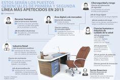 Sectores de mercadeo, retail, digital y financiero buscan nuevos ejecutivos