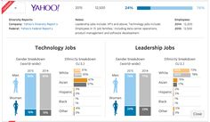 Tech companies are slowly becoming more diverse. @Yahoo is the latest: http://on.wsj.com/1HrozsV