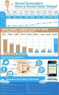 Was Social Shares auf Facebook, Twitter und Co wert sind [Infografik]